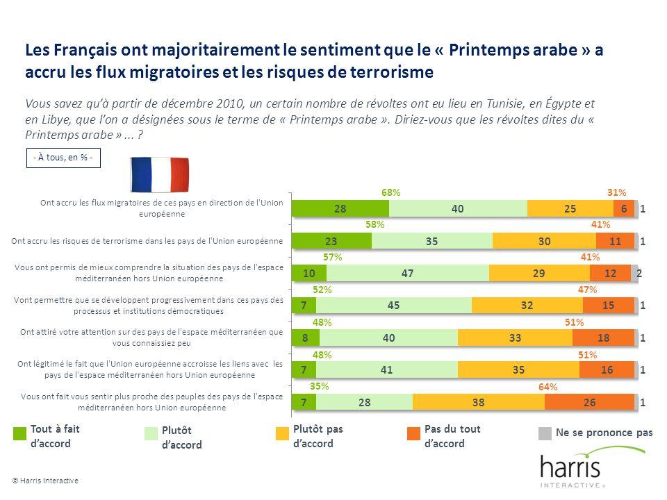 Les Français ont majoritairement le sentiment que le « Printemps arabe » a accru les flux migratoires et les risques de terrorisme © Harris Interactive 12 Vous savez quà partir de décembre 2010, un certain nombre de révoltes ont eu lieu en Tunisie, en Égypte et en Libye, que lon a désignées sous le terme de « Printemps arabe ».