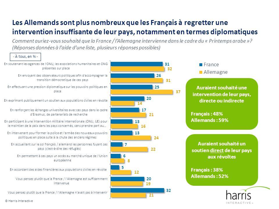 Les Allemands sont plus nombreux que les Français à regretter une intervention insuffisante de leur pays, notamment en termes diplomatiques © Harris Interactive 15 Comment auriez-vous souhaité que la France / lAllemagne intervienne dans le cadre du « Printemps arabe ».