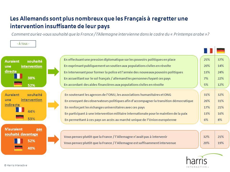 Les Allemands sont plus nombreux que les Français à regretter une intervention insuffisante de leur pays © Harris Interactive 16 Comment auriez-vous souhaité que la France / lAllemagne intervienne dans le cadre du « Printemps arabe ».