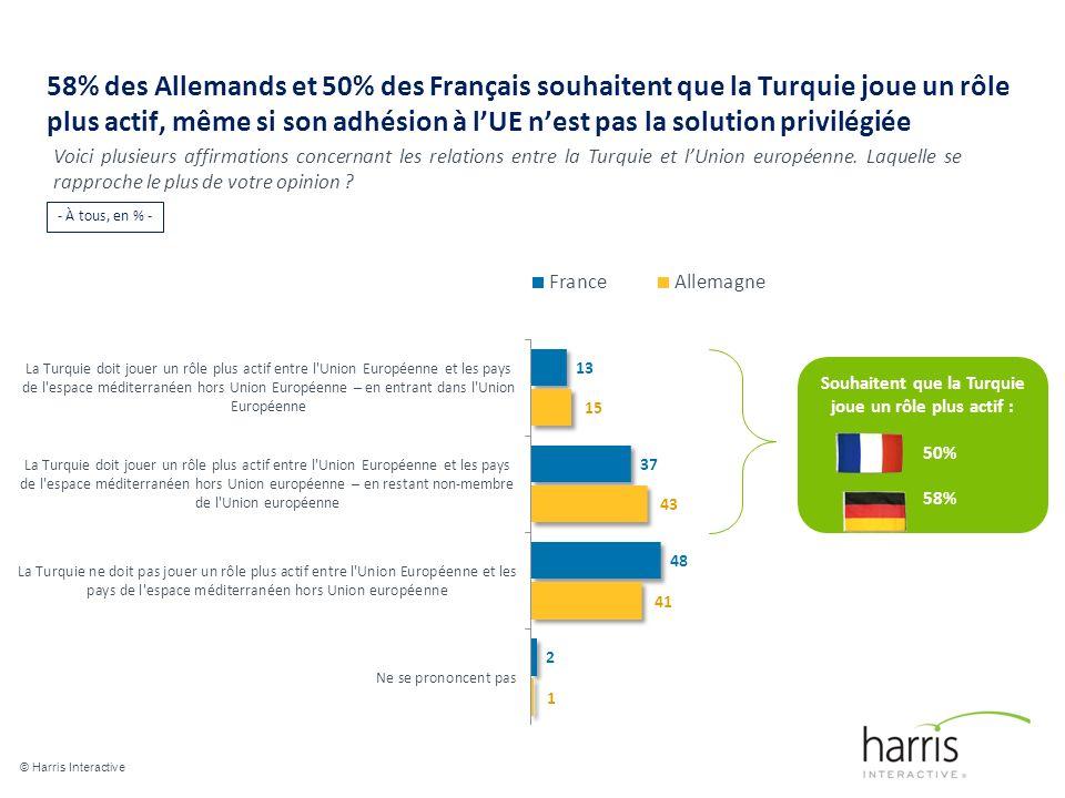 58% des Allemands et 50% des Français souhaitent que la Turquie joue un rôle plus actif, même si son adhésion à lUE nest pas la solution privilégiée © Harris Interactive 20 Voici plusieurs affirmations concernant les relations entre la Turquie et lUnion européenne.
