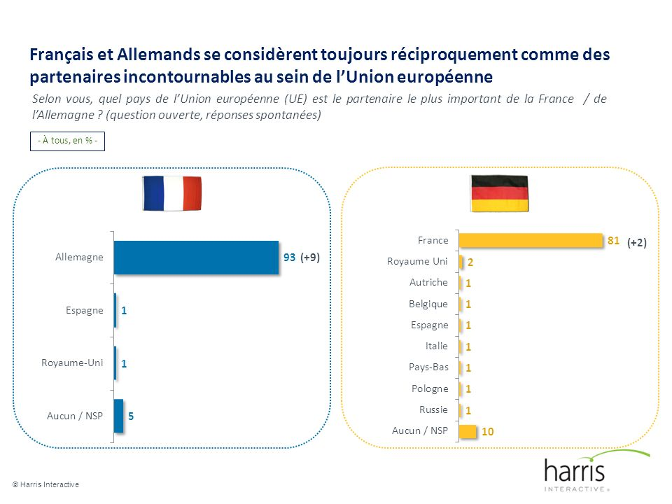 Français et Allemands se considèrent toujours réciproquement comme des partenaires incontournables au sein de lUnion européenne © Harris Interactive 4 Selon vous, quel pays de lUnion européenne (UE) est le partenaire le plus important de la France / de lAllemagne .