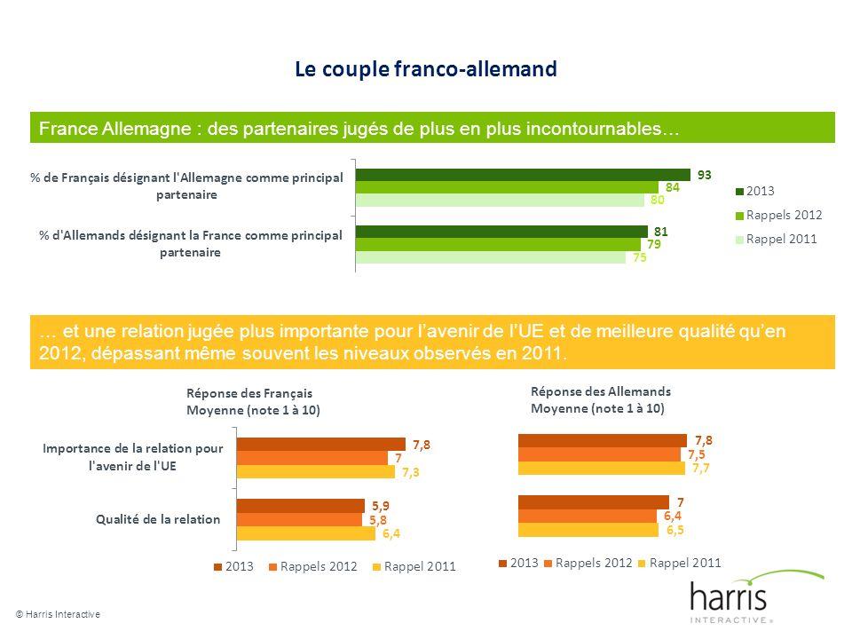 Le couple franco-allemand © Harris Interactive 5 France Allemagne : des partenaires jugés de plus en plus incontournables… … et une relation jugée plus importante pour lavenir de lUE et de meilleure qualité quen 2012, dépassant même souvent les niveaux observés en 2011.
