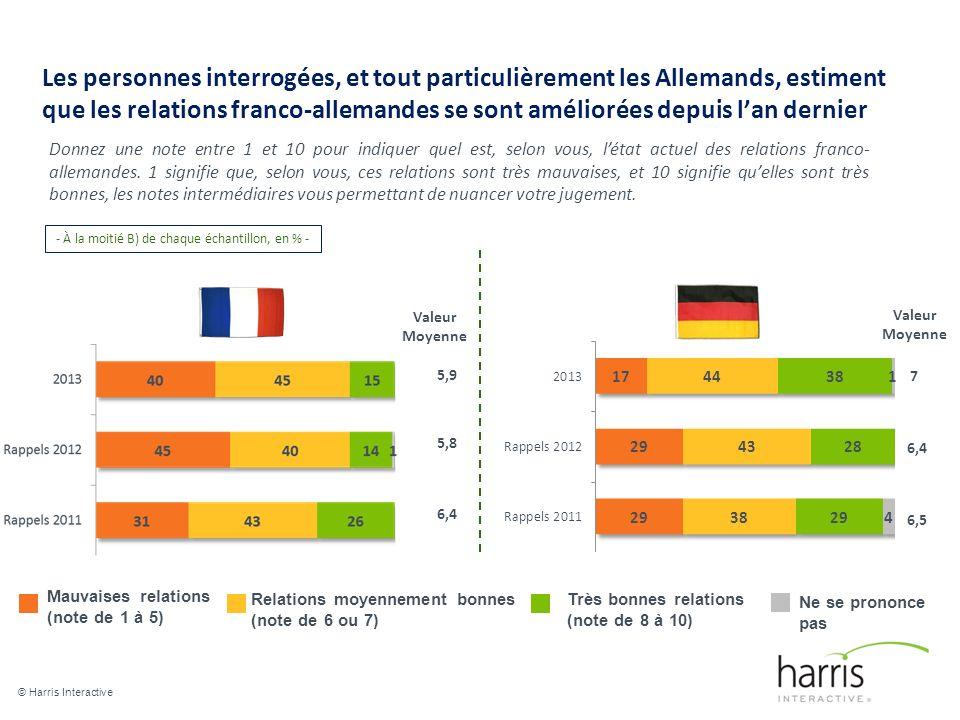 Les personnes interrogées, et tout particulièrement les Allemands, estiment que les relations franco-allemandes se sont améliorées depuis lan dernier © Harris Interactive 6 Donnez une note entre 1 et 10 pour indiquer quel est, selon vous, létat actuel des relations franco- allemandes.