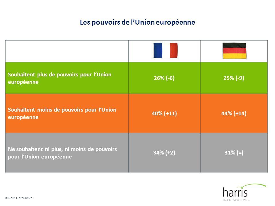 Les pouvoirs de lUnion européenne © Harris Interactive 7 Souhaitent plus de pouvoirs pour lUnion européenne 26% (-6)25% (-9) Souhaitent moins de pouvoirs pour lUnion européenne 40% (+11)44% (+14) Ne souhaitent ni plus, ni moins de pouvoirs pour lUnion européenne 34% (+2)31% (=)