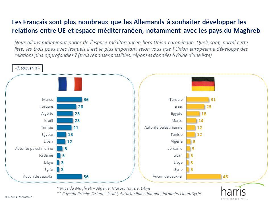 Les Français sont plus nombreux que les Allemands à souhaiter développer les relations entre UE et espace méditerranéen, notamment avec les pays du Maghreb © Harris Interactive 9 Nous allons maintenant parler de lespace méditerranéen hors Union européenne.