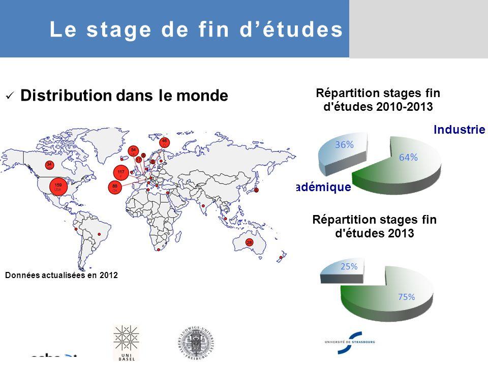 Distribution dans le monde Données actualisées en 2012 Industrie Académique Le stage de fin détudes