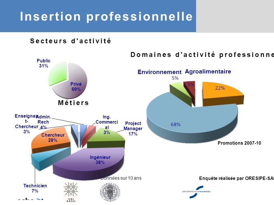 Enquête réalisée par ORESIPE-SAP Secteurs d'activité Métiers Environnement Agroalimentaire Autr Santé Domaines d'activité professionnelle Données sur