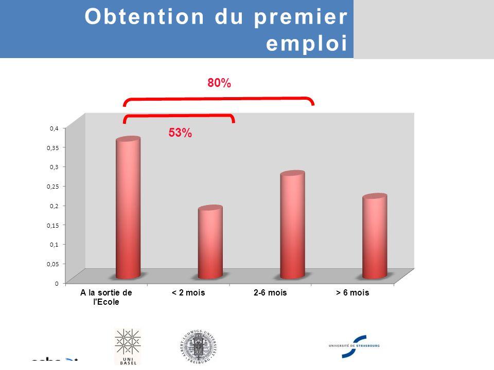 80% 53% Obtention du premier emploi