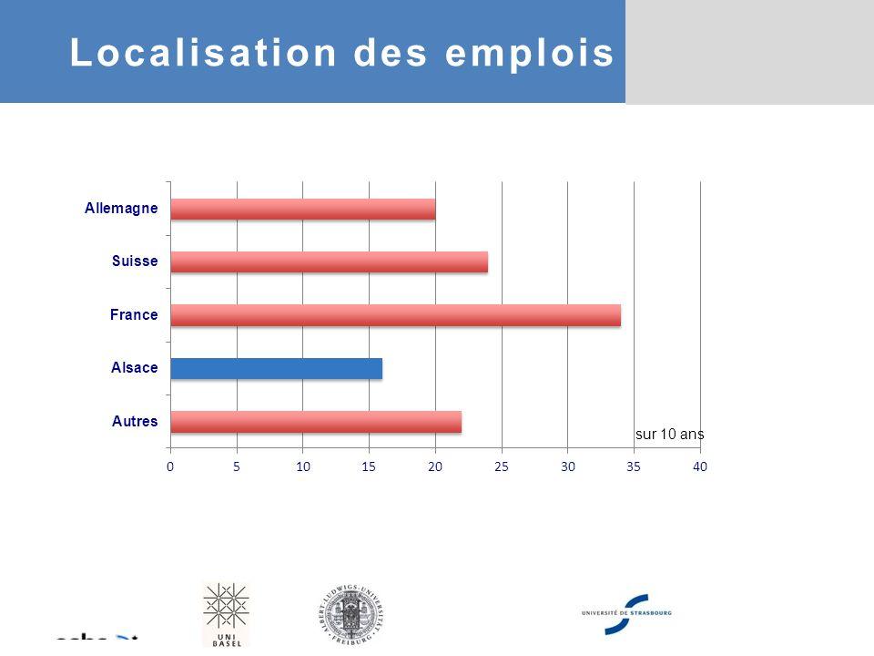 sur 10 ans Localisation des emplois