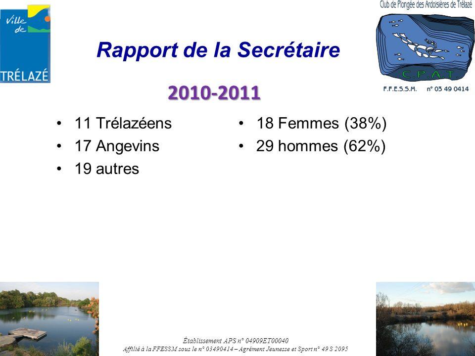 Rapport de la Secrétaire 11 Trélazéens 17 Angevins 19 autres 18 Femmes (38%) 29 hommes (62%) 2010-2011 Établissement APS n° 04909ET00040 Affilié à la