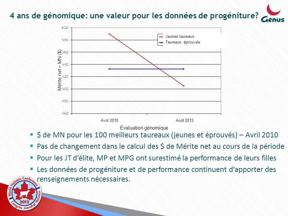 4 ans de génomique: une valeur pour les données de progéniture? $ de MN pour les 100 meilleurs taureaux (jeunes et éprouvés) – Avril 2010 Pas de chang