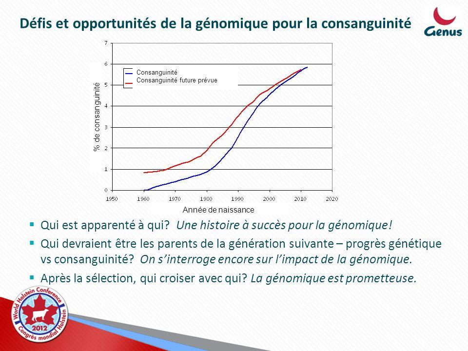 Défis et opportunités de la génomique pour la consanguinité Qui est apparenté à qui? Une histoire à succès pour la génomique! Qui devraient être les p