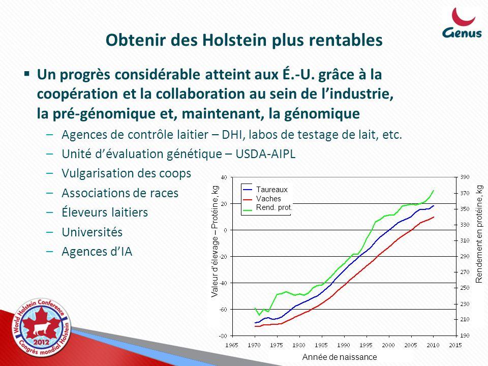 Obtenir des Holstein plus rentables Un progrès considérable atteint aux É.-U. grâce à la coopération et la collaboration au sein de lindustrie, la pré