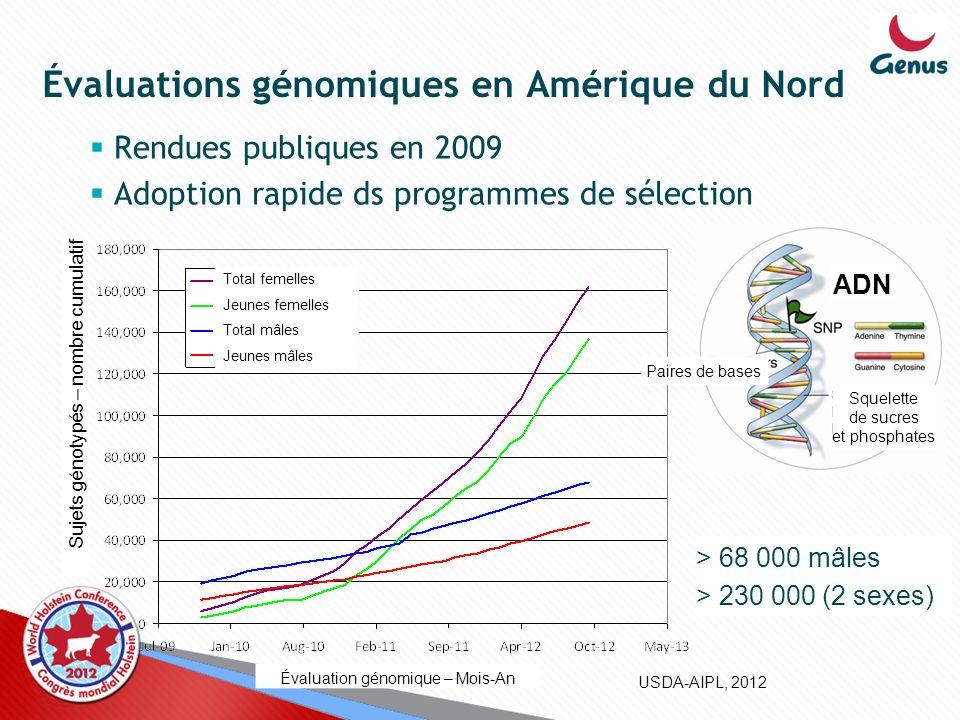 Évaluations génomiques en Amérique du Nord Rendues publiques en 2009 Adoption rapide ds programmes de sélection USDA-AIPL, 2012 > 68 000 mâles > 230 0