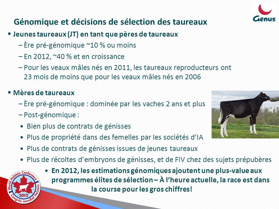 Jeunes taureaux (JT) en tant que pères de taureaux –Ère pré-génomique ~10 % ou moins –En 2012, ~40 % et en croissance –Pour les veaux mâles nés en 201