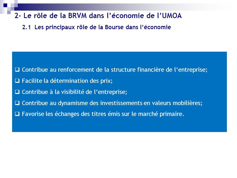 2.1 Les principaux rôle de la Bourse dans léconomie 2- Le rôle de la BRVM dans léconomie de lUMOA Contribue au renforcement de la structure financière