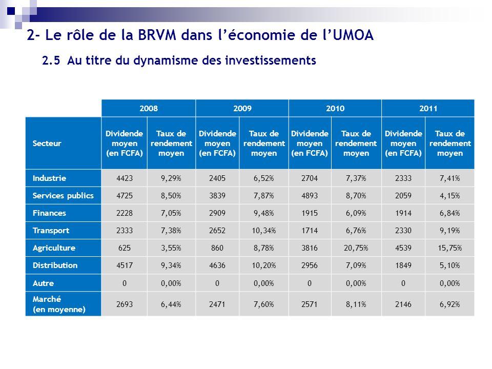 2.5 Au titre du dynamisme des investissements 2008200920102011 Secteur Dividende moyen (en FCFA) Taux de rendement moyen Dividende moyen (en FCFA) Tau