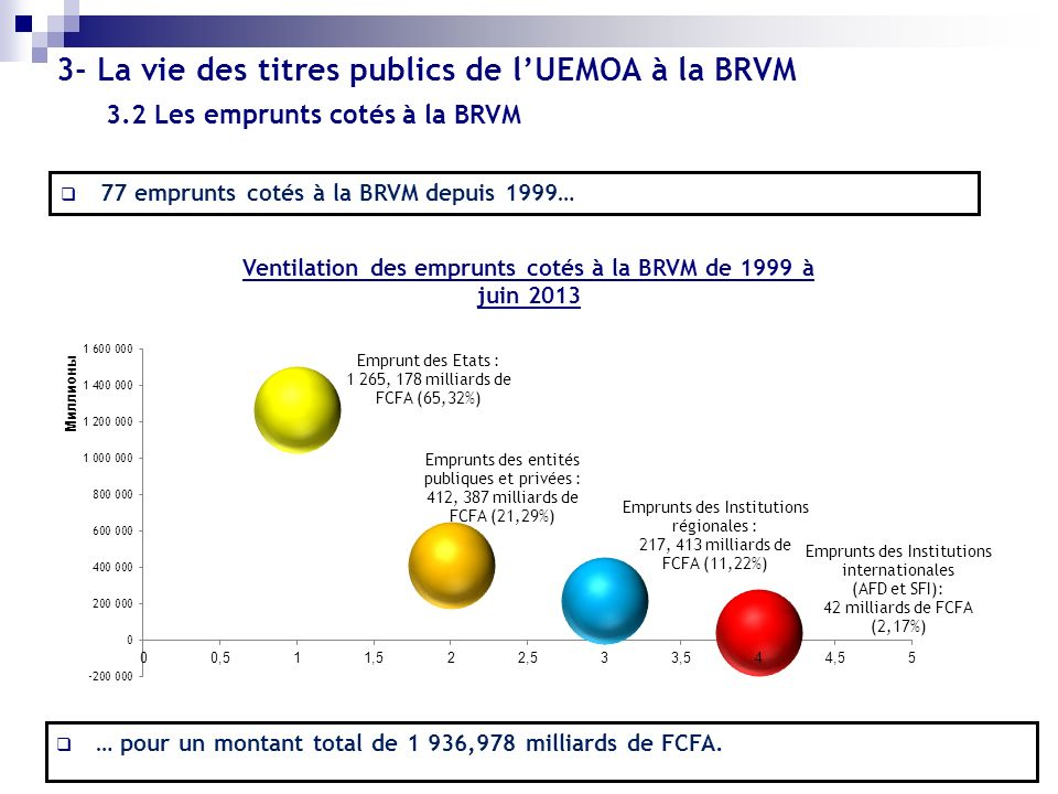 3- La vie des titres publics de lUEMOA à la BRVM Ventilation des emprunts cotés à la BRVM de 1999 à juin 2013 77 emprunts cotés à la BRVM depuis 1999…