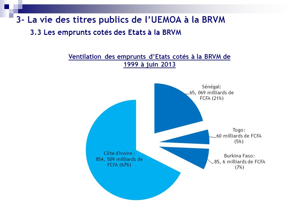 3- La vie des titres publics de lUEMOA à la BRVM Ventilation des emprunts dEtats cotés à la BRVM de 1999 à juin 2013 3.3 Les emprunts cotés des Etats