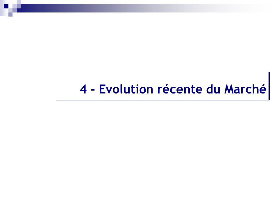 4 - Evolution récente du Marché