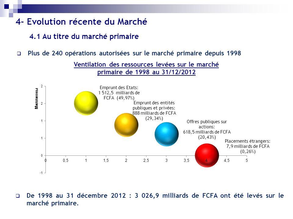 Ventilation des ressources levées sur le marché primaire de 1998 au 31/12/2012 Plus de 240 opérations autorisées sur le marché primaire depuis 1998 De