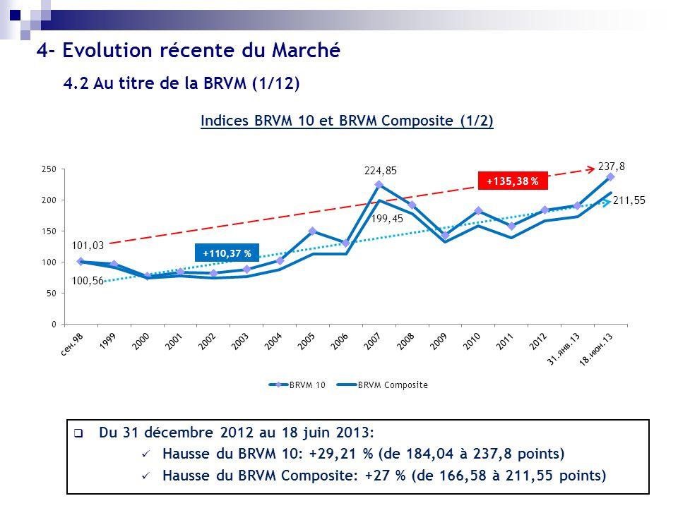 Indices BRVM 10 et BRVM Composite (1/2) Du 31 décembre 2012 au 18 juin 2013: Hausse du BRVM 10: +29,21 % (de 184,04 à 237,8 points) Hausse du BRVM Com