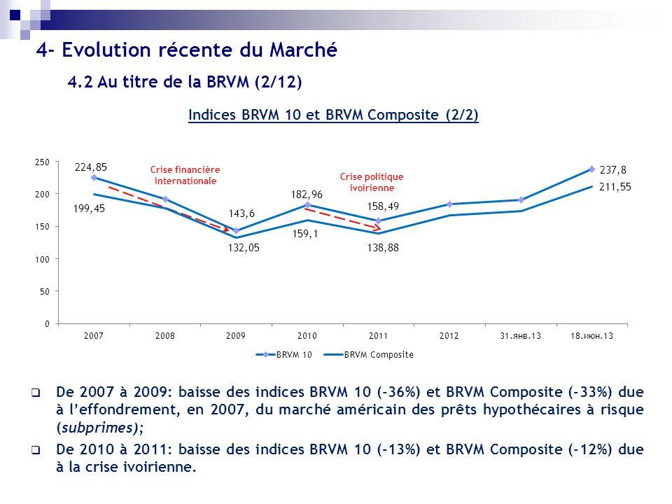 Indices BRVM 10 et BRVM Composite (2/2) De 2007 à 2009: baisse des indices BRVM 10 (-36%) et BRVM Composite (-33%) due à leffondrement, en 2007, du ma