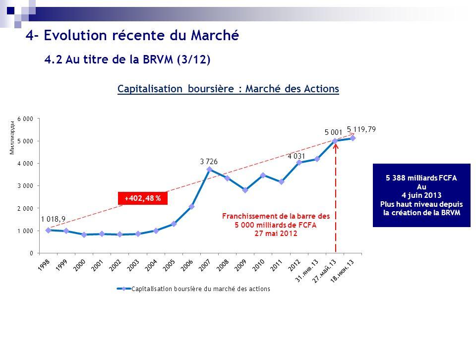 Capitalisation boursière : Marché des Actions 5 388 milliards FCFA Au 4 juin 2013 Plus haut niveau depuis la création de la BRVM Franchissement de la