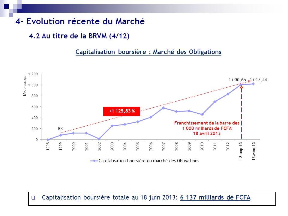 Capitalisation boursière : Marché des Obligations Franchissement de la barre des 1 000 milliards de FCFA 18 avril 2013 +1 125,83 % Capitalisation bour