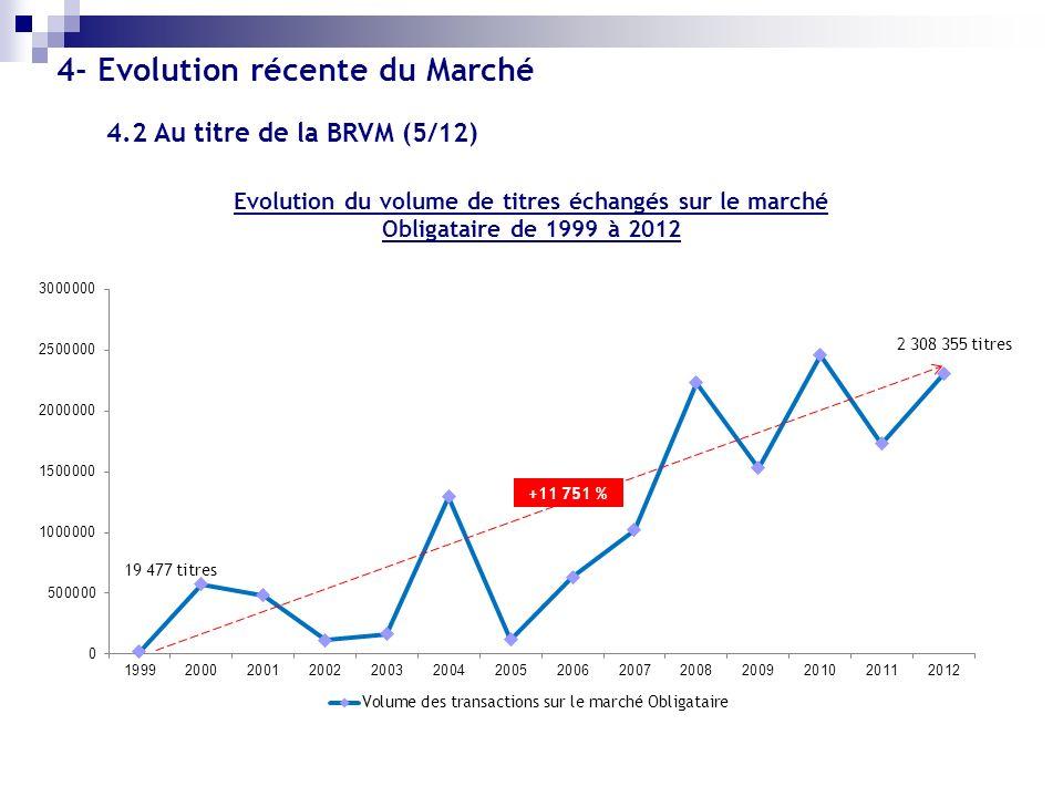 Evolution du volume de titres échangés sur le marché Obligataire de 1999 à 2012 +11 751 % 4- Evolution récente du Marché 4.2 Au titre de la BRVM (5/12
