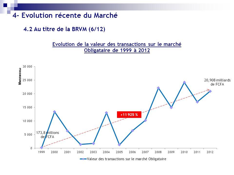 Evolution de la valeur des transactions sur le marché Obligataire de 1999 à 2012 +11 925 % 4- Evolution récente du Marché 4.2 Au titre de la BRVM (6/1