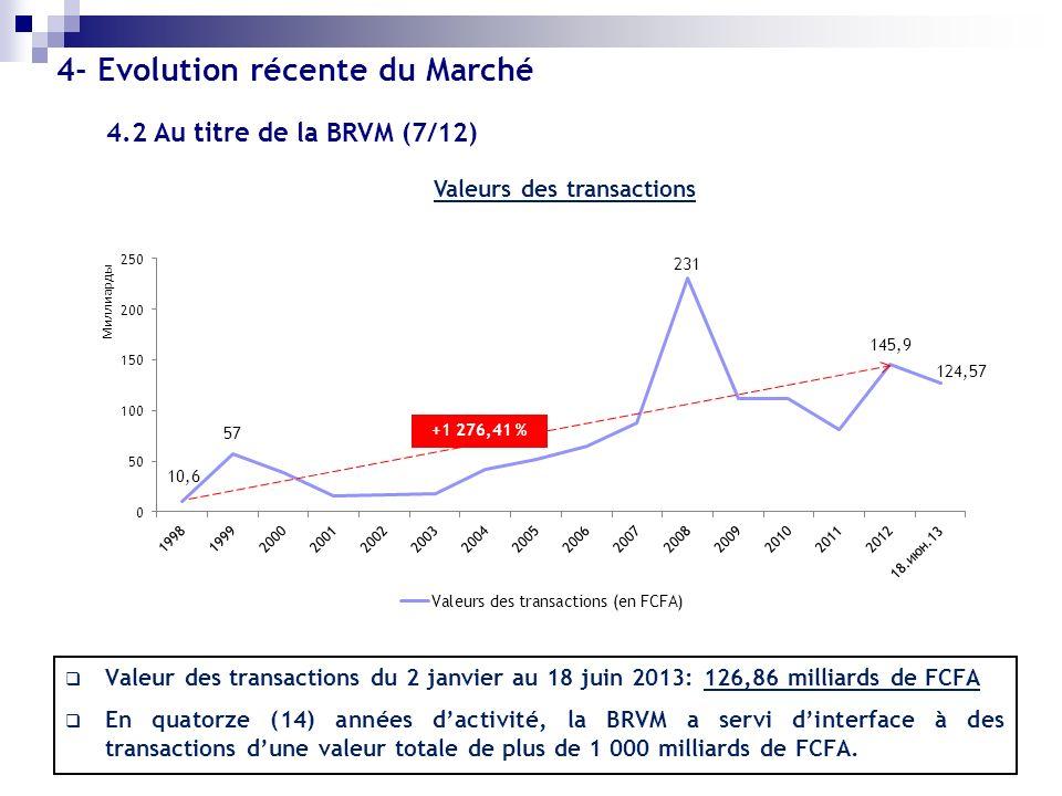 Valeurs des transactions Valeur des transactions du 2 janvier au 18 juin 2013: 126,86 milliards de FCFA En quatorze (14) années dactivité, la BRVM a s