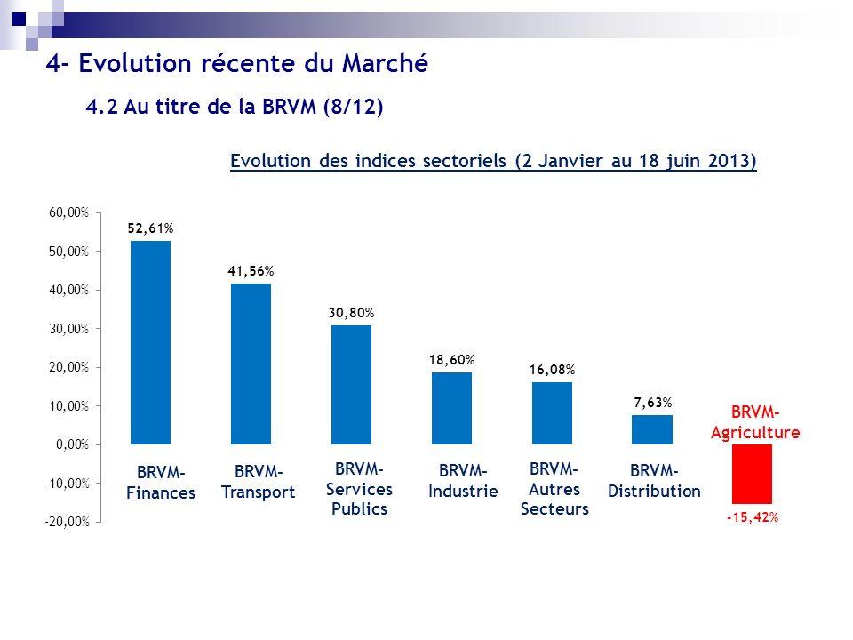Evolution des indices sectoriels (2 Janvier au 18 juin 2013) BRVM- Finances BRVM- Transport BRVM- Services Publics BRVM- Industrie BRVM- Distribution
