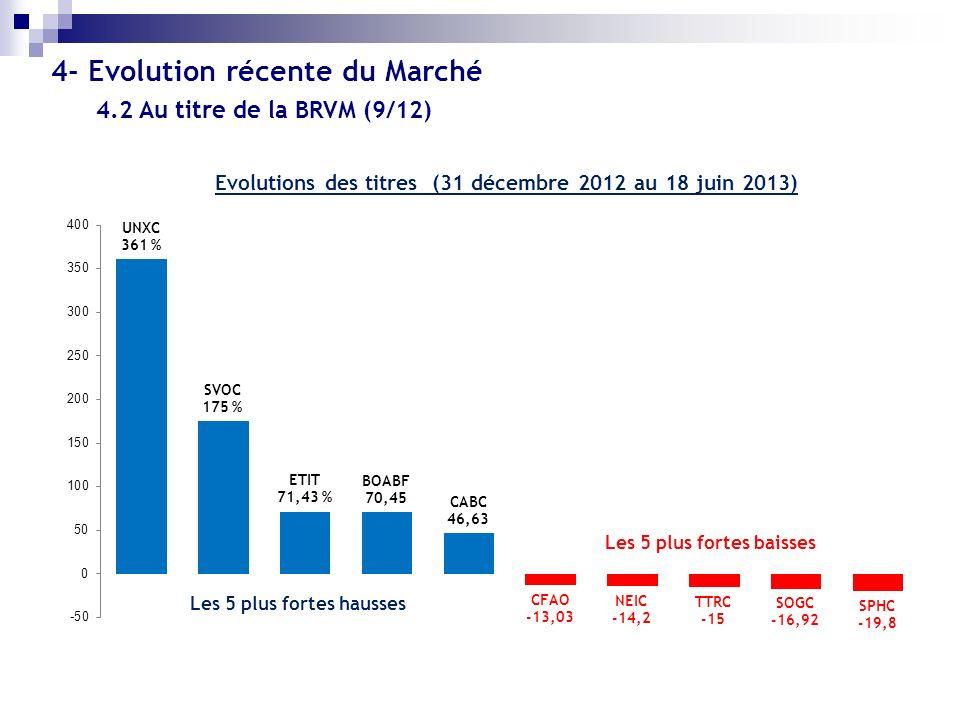 Evolutions des titres (31 décembre 2012 au 18 juin 2013) Les 5 plus fortes hausses Les 5 plus fortes baisses 4.2 Au titre de la BRVM (9/12) 4- Evoluti
