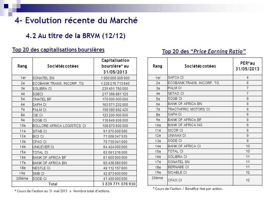 Top 20 des capitalisations boursières Top 20 des Price Earning Ratio RangSociétés cotées Capitalisation boursière* au 31/05/2013 1er SONATEL SN1 900 0