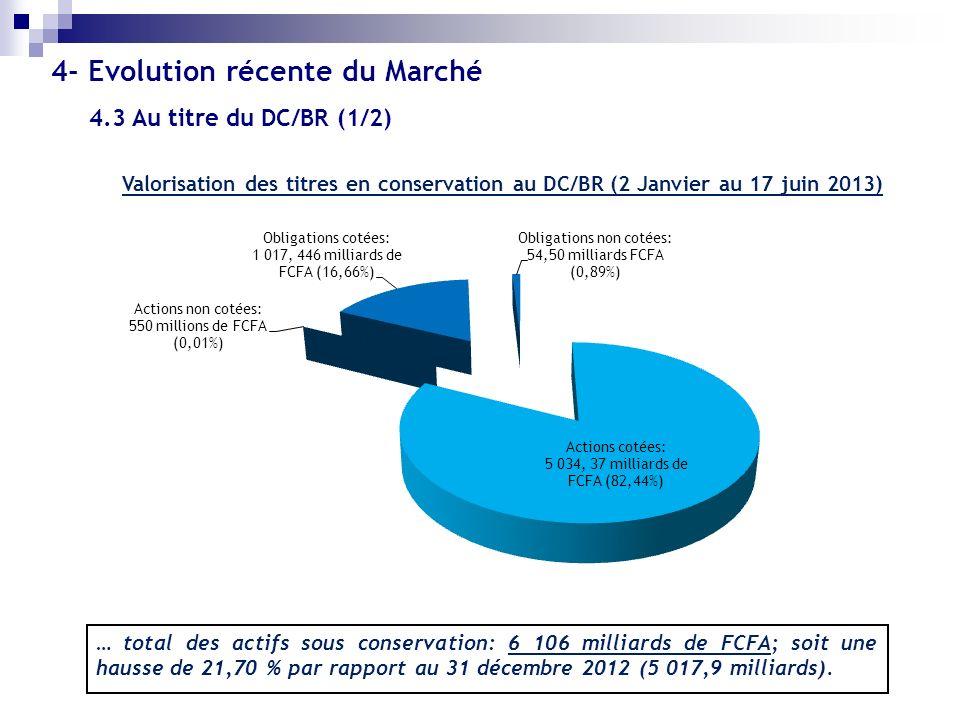 … total des actifs sous conservation: 6 106 milliards de FCFA; soit une hausse de 21,70 % par rapport au 31 décembre 2012 (5 017,9 milliards). 4.3 Au