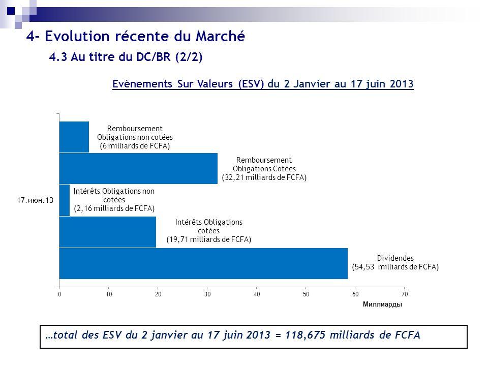 …total des ESV du 2 janvier au 17 juin 2013 = 118,675 milliards de FCFA 4.3 Au titre du DC/BR (2/2) Evènements Sur Valeurs (ESV) du 2 Janvier au 17 ju