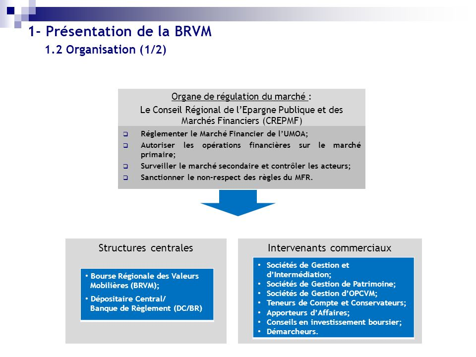 1.2 Organisation (1/2) Organe de régulation du marché : Le Conseil Régional de lEpargne Publique et des Marchés Financiers (CREPMF) Structures central