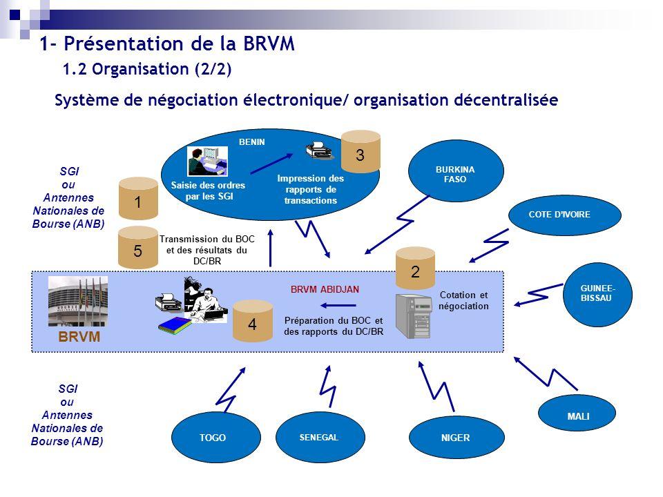 1.3 Architecture de la BRVM Cotation des valeurs mobilières; Animation du Marché; Diffusion de linformation financière; Promotion du Marché.