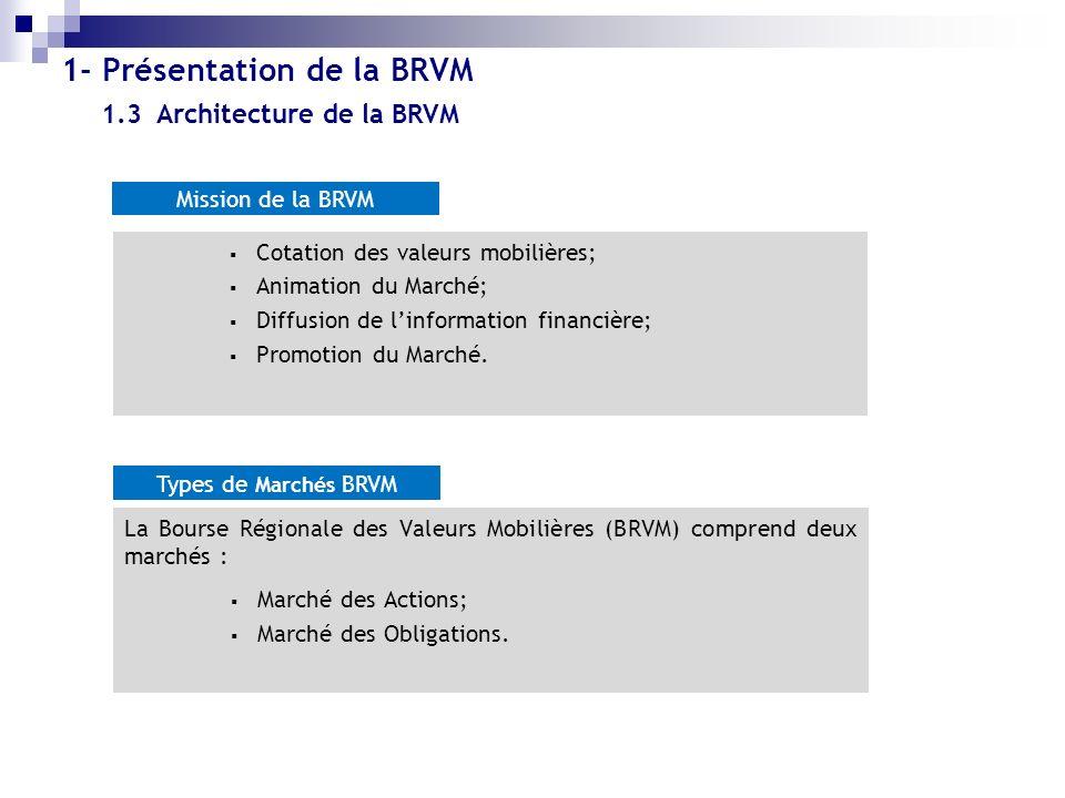 1.3 Architecture de la BRVM Cotation des valeurs mobilières; Animation du Marché; Diffusion de linformation financière; Promotion du Marché. Mission d