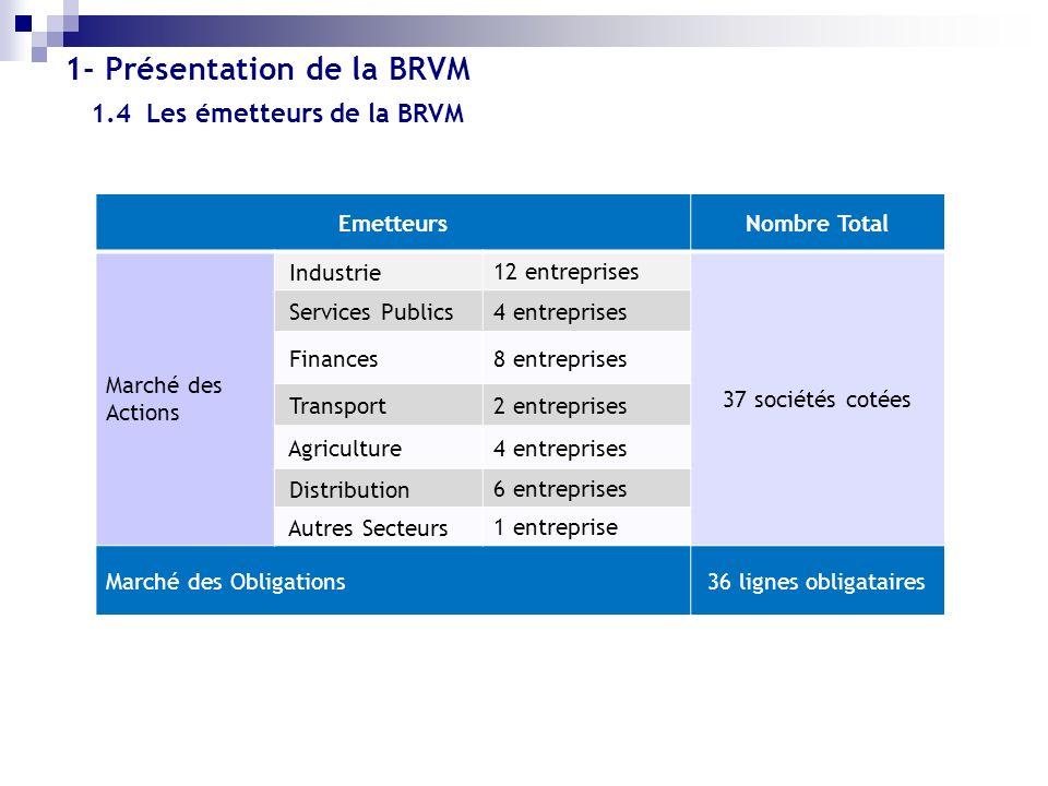 EmetteursNombre Total Marché des Actions Industrie 12 entreprises 37 sociétés cotées Services Publics 4 entreprises Finances 8 entreprises Transport 2