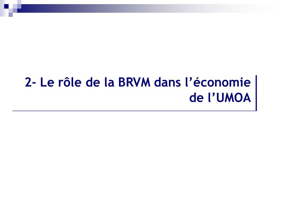 2.1 Les principaux rôle de la Bourse dans léconomie 2- Le rôle de la BRVM dans léconomie de lUMOA Contribue au renforcement de la structure financière de lentreprise; Facilite la détermination des prix; Contribue à la visibilité de lentreprise; Contribue au dynamisme des investissements en valeurs mobilières; Favorise les échanges des titres émis sur le marché primaire.