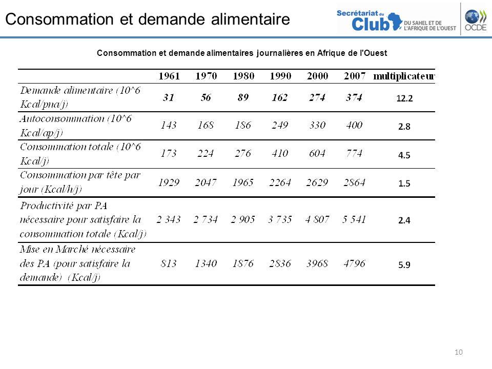 Consommation et demande alimentaire 10 Consommation et demande alimentaires journalières en Afrique de l'Ouest