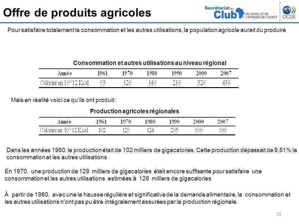 Offre de produits agricoles 11 Pour satisfaire totalement la consommation et les autres utilisations, la population agricole aurait du produire Consommation et autres utilisations au niveau régional Mais en réalité voici ce quils ont produit: Production agricoles régionales Dans les années 1960, la production était de 102 milliers de gigacalories.