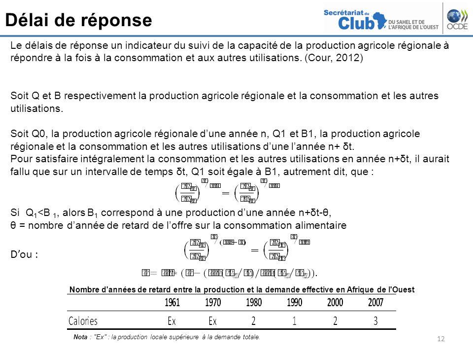 Délai de réponse 12 Le délais de réponse un indicateur du suivi de la capacité de la production agricole régionale à répondre à la fois à la consommation et aux autres utilisations.