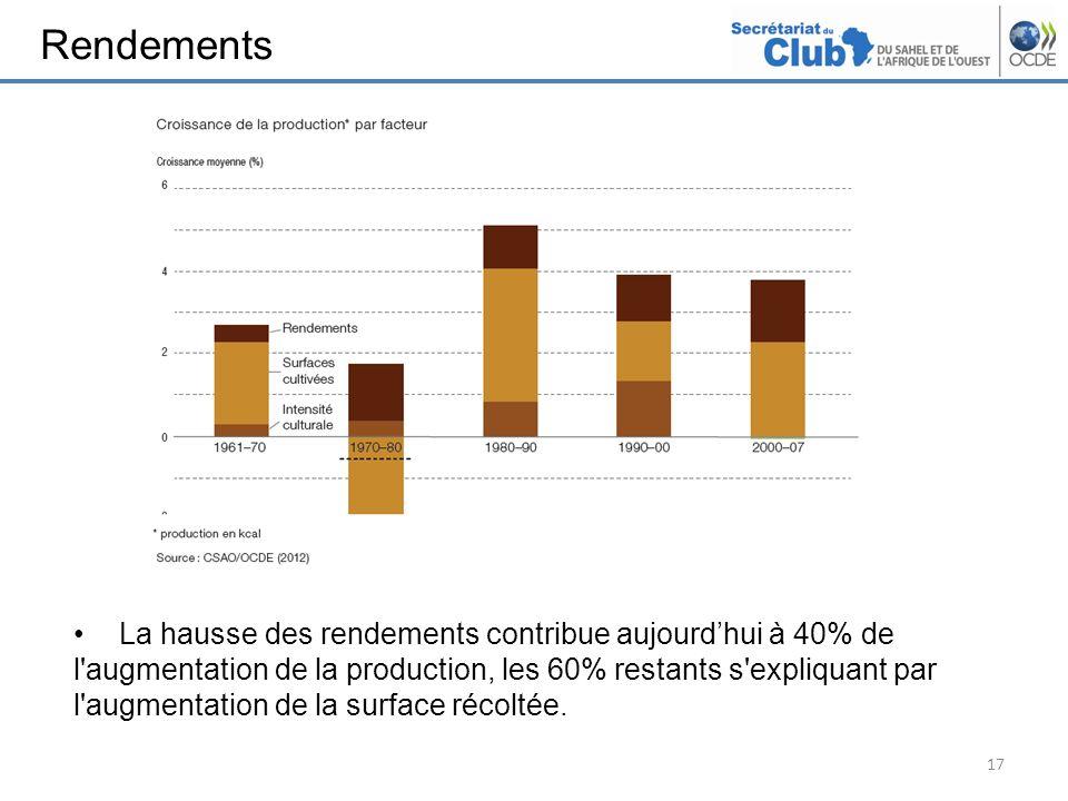 Rendements 17 La hausse des rendements contribue aujourdhui à 40% de l'augmentation de la production, les 60% restants s'expliquant par l'augmentation