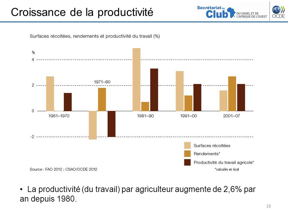 Croissance de la productivité 18 La productivité (du travail) par agriculteur augmente de 2,6% par an depuis 1980.