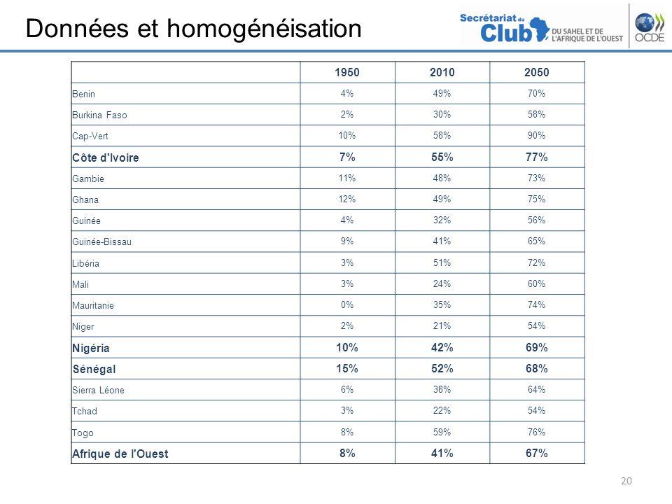 Données et homogénéisation 20 195020102050 Benin4%49%70% Burkina Faso2%30%58% Cap-Vert10%58%90% Côte d Ivoire7%55%77% Gambie11%48%73% Ghana12%49%75% Guinée4%32%56% Guinée-Bissau9%41%65% Libéria3%51%72% Mali3%24%60% Mauritanie0%35%74% Niger2%21%54% Nigéria10%42%69% Sénégal15%52%68% Sierra Léone6%38%64% Tchad3%22%54% Togo8%59%76% Afrique de l Ouest8%41%67%