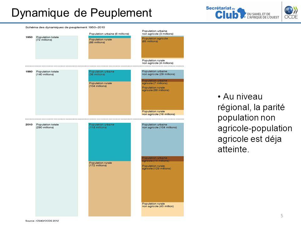 Dynamique de Peuplement 5 Au niveau régional, la parité population non agricole-population agricole est déja atteinte.
