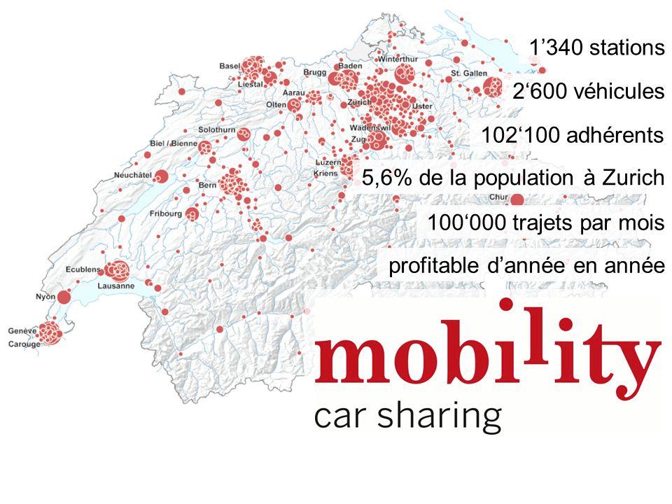 102100 adhérents 5,6% de la population à Zurich 2600 véhicules 100000 trajets par mois profitable dannée en année 1340 stations
